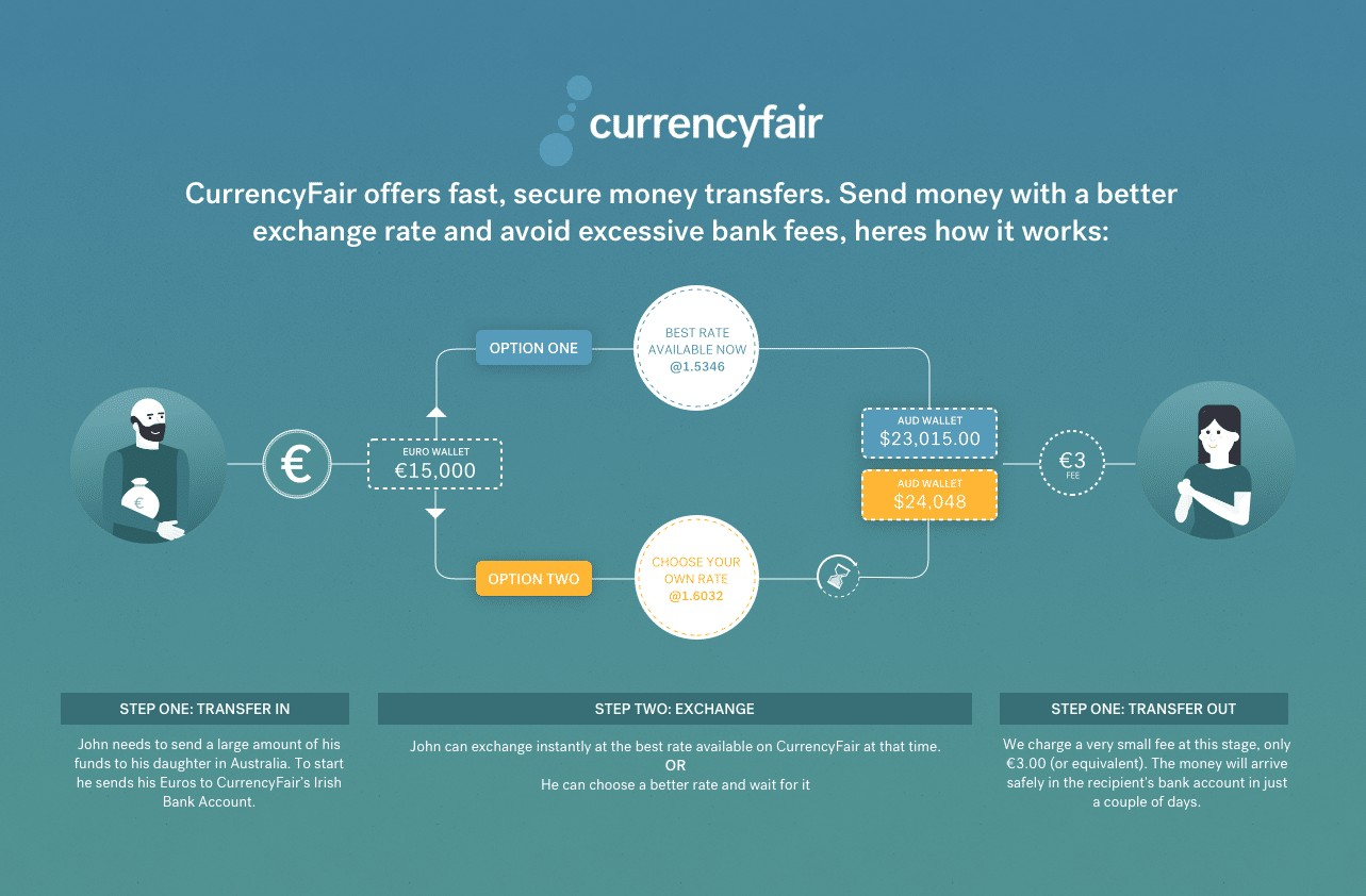 How Does CurrencyFair Work?